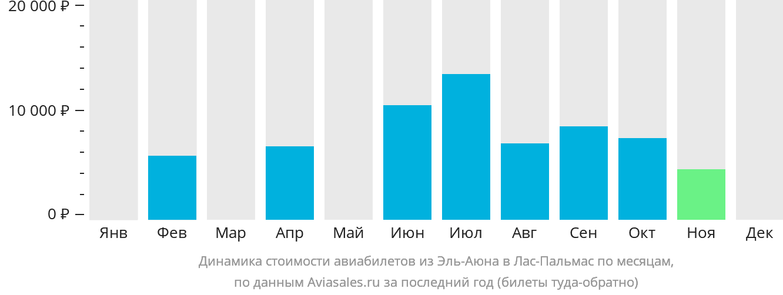 Динамика стоимости авиабилетов из Эль-Аюна в Лас-Пальмас по месяцам