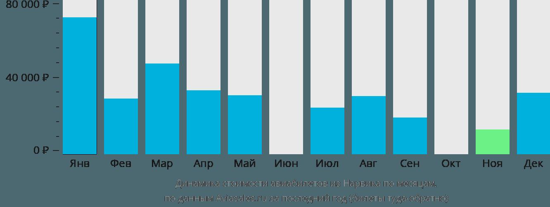 Динамика стоимости авиабилетов из Нарвика по месяцам