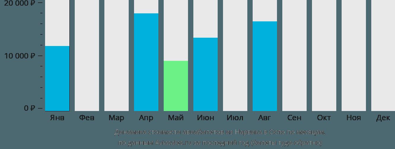 Динамика стоимости авиабилетов из Нарвика в Осло по месяцам