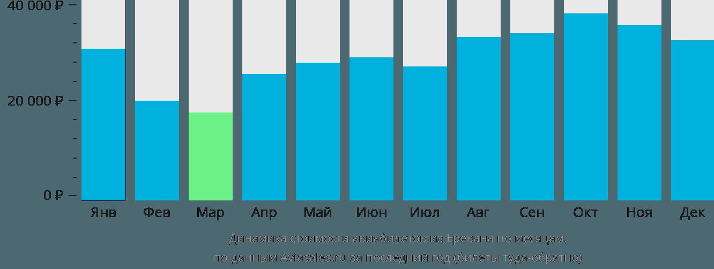 Динамика стоимости авиабилетов из Еревана по месяцам