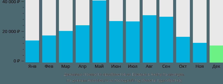 Динамика стоимости авиабилетов из Еревана в Анапу по месяцам