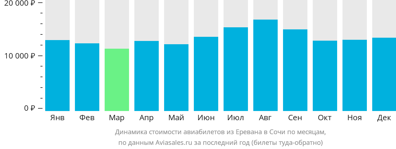 Динамика стоимости авиабилетов из Еревана в Сочи по месяцам