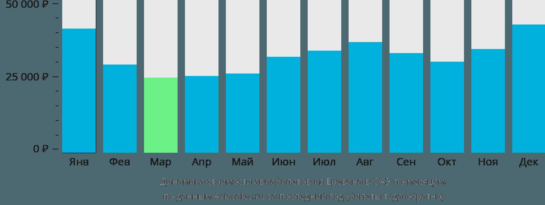 Динамика стоимости авиабилетов из Еревана в ОАЭ по месяцам
