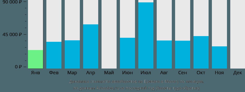 Динамика стоимости авиабилетов из Еревана в Малагу по месяцам