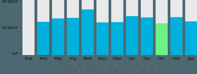 Динамика стоимости авиабилетов из Еревана в Алматы по месяцам