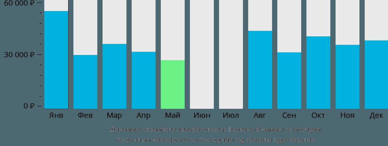 Динамика стоимости авиабилетов из Еревана в Амман по месяцам