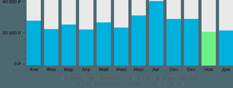Динамика стоимости авиабилетов из Еревана в Амстердам по месяцам