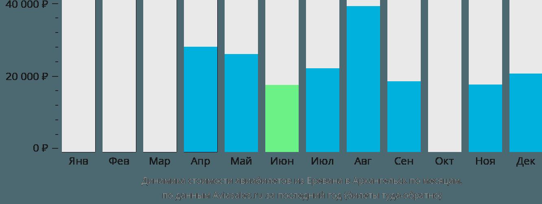 Динамика стоимости авиабилетов из Еревана в Архангельск по месяцам
