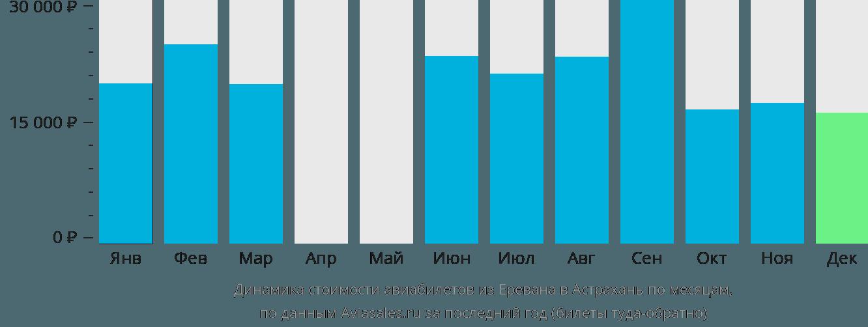 Динамика стоимости авиабилетов из Еревана в Астрахань по месяцам