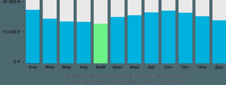 Динамика стоимости авиабилетов из Еревана в Афины по месяцам