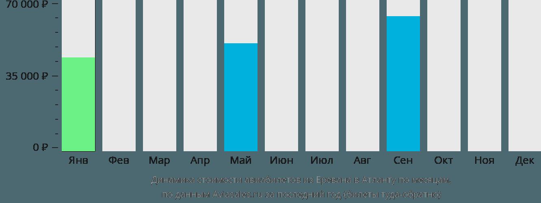 Динамика стоимости авиабилетов из Еревана в Атланту по месяцам