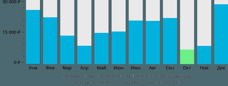 Динамика стоимости авиабилетов из Еревана в Австрию по месяцам