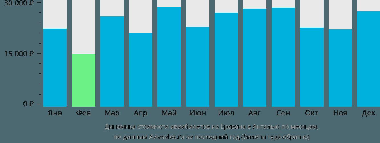 Динамика стоимости авиабилетов из Еревана в Анталью по месяцам