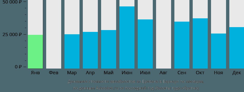 Динамика стоимости авиабилетов из Еревана в Барнаул по месяцам