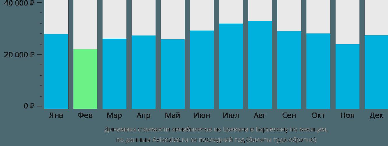 Динамика стоимости авиабилетов из Еревана в Барселону по месяцам
