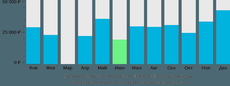 Динамика стоимости авиабилетов из Еревана в Белград по месяцам