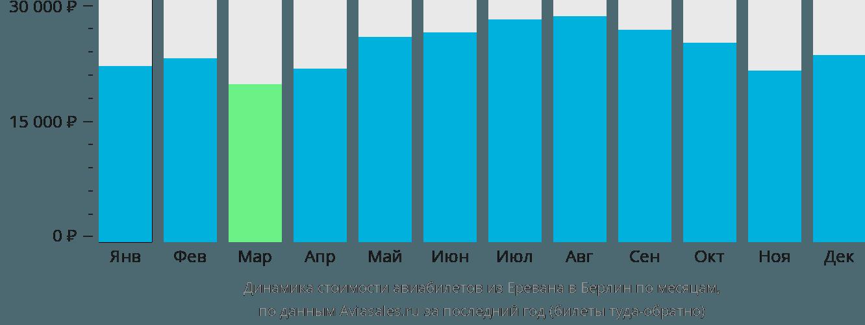 Динамика стоимости авиабилетов из Еревана в Берлин по месяцам
