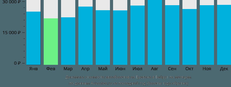 Динамика стоимости авиабилетов из Еревана в Бейрут по месяцам