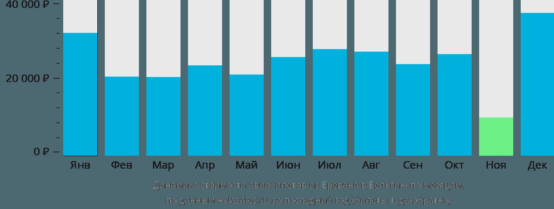 Динамика стоимости авиабилетов из Еревана в Бельгию по месяцам