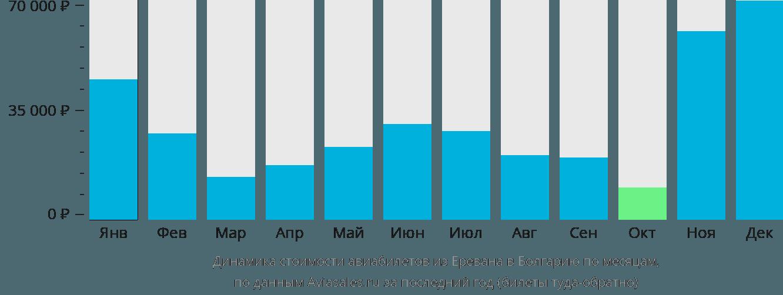 Динамика стоимости авиабилетов из Еревана в Болгарию по месяцам