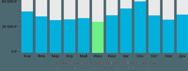 Динамика стоимости авиабилетов из Еревана в Пекин по месяцам