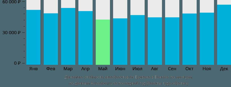 Динамика стоимости авиабилетов из Еревана в Бангкок по месяцам