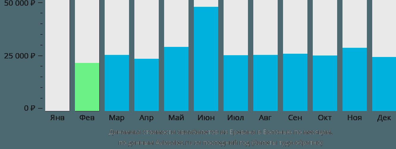 Динамика стоимости авиабилетов из Еревана в Болонью по месяцам