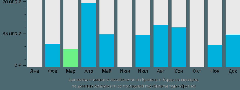 Динамика стоимости авиабилетов из Еревана в Бордо по месяцам