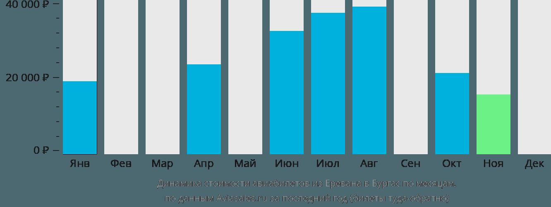 Динамика стоимости авиабилетов из Еревана в Бургас по месяцам