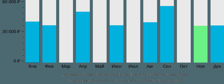 Динамика стоимости авиабилетов из Еревана в Мумбаи по месяцам