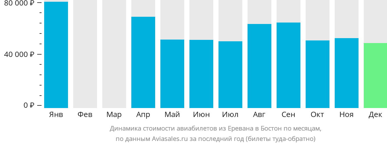 Динамика стоимости авиабилетов из Еревана в Бостон по месяцам