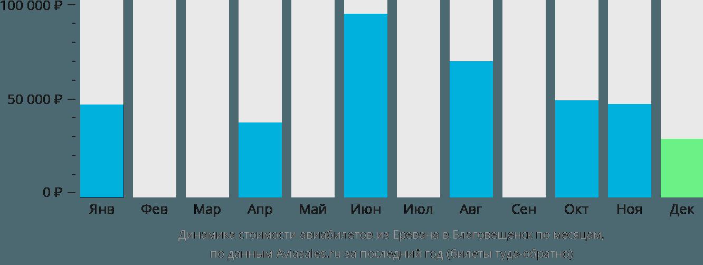 Динамика стоимости авиабилетов из Еревана в Благовещенск по месяцам