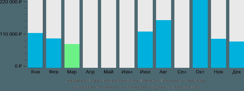 Динамика стоимости авиабилетов из Еревана в Бразилию по месяцам