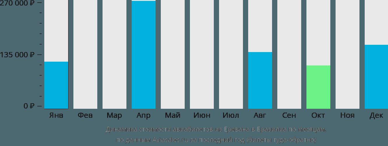 Динамика стоимости авиабилетов из Еревана в Бразилиа по месяцам