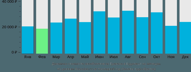 Динамика стоимости авиабилетов из Еревана в Будапешт по месяцам