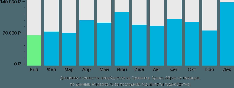 Динамика стоимости авиабилетов из Еревана в Буэнос-Айрес по месяцам