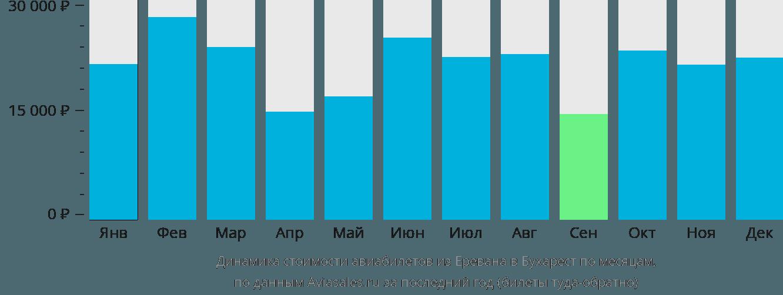 Динамика стоимости авиабилетов из Еревана в Бухарест по месяцам