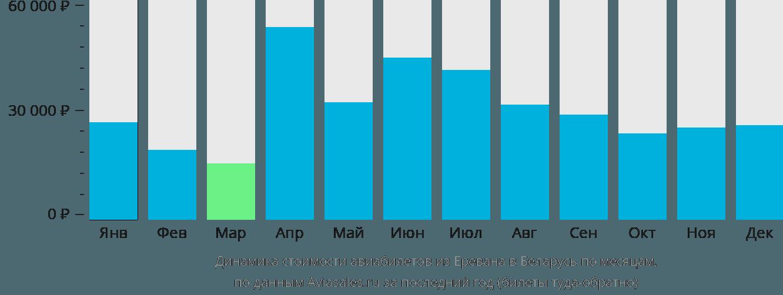 Динамика стоимости авиабилетов из Еревана в Беларусь по месяцам