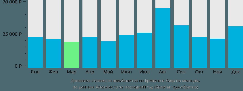 Динамика стоимости авиабилетов из Еревана в Каир по месяцам