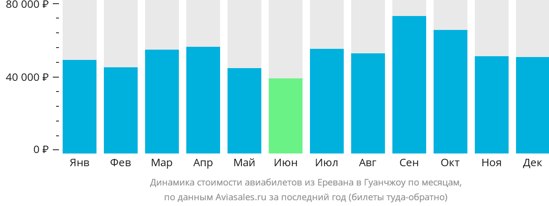 Динамика стоимости авиабилетов из Еревана в Гуанчжоу по месяцам