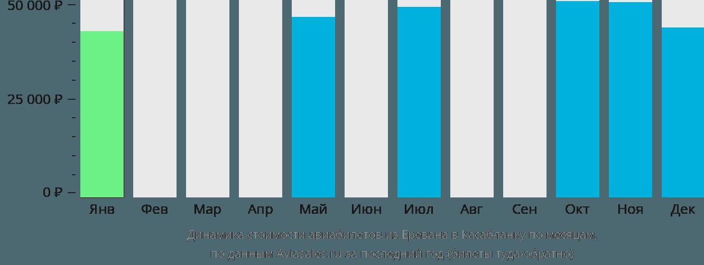 Динамика стоимости авиабилетов из Еревана в Касабланку по месяцам
