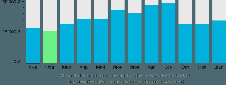 Динамика стоимости авиабилетов из Еревана в Челябинск по месяцам