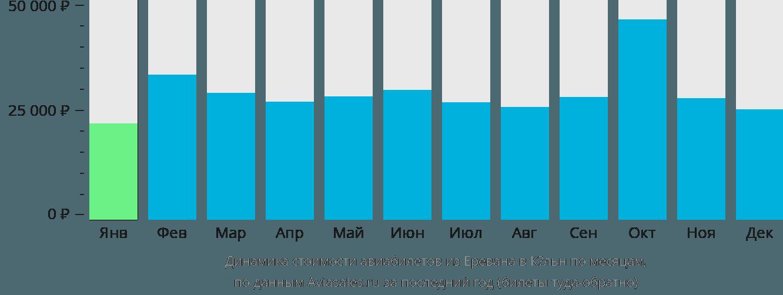 Динамика стоимости авиабилетов из Еревана в Кёльн по месяцам