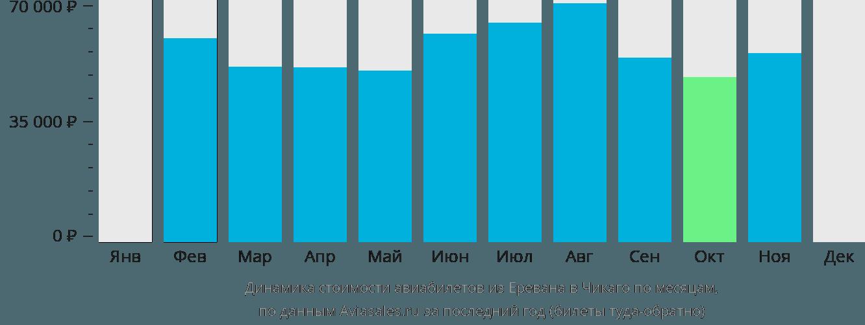 Динамика стоимости авиабилетов из Еревана в Чикаго по месяцам