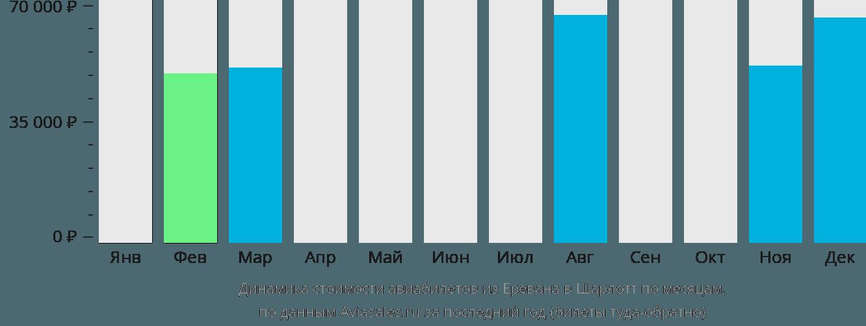 Динамика стоимости авиабилетов из Еревана в Шарлотт по месяцам