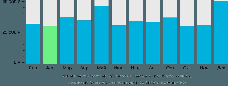 Динамика стоимости авиабилетов из Еревана в Коломбо по месяцам