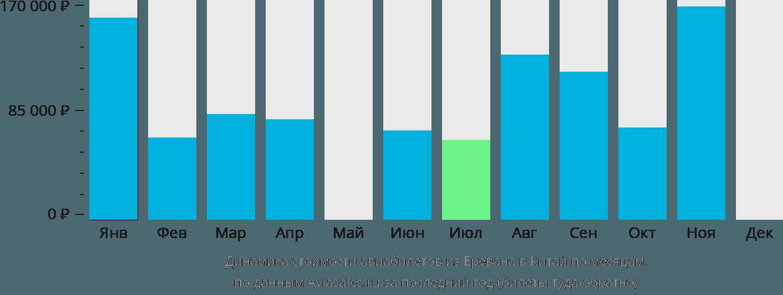 Динамика стоимости авиабилетов из Еревана в Китай по месяцам