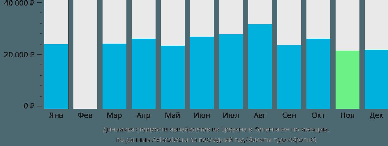 Динамика стоимости авиабилетов из Еревана в Копенгаген по месяцам