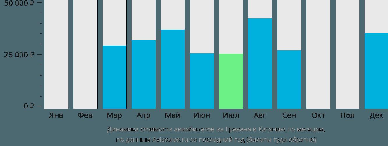 Динамика стоимости авиабилетов из Еревана в Катанию по месяцам