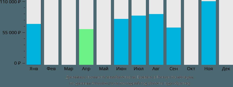 Динамика стоимости авиабилетов из Еревана в Канкун по месяцам